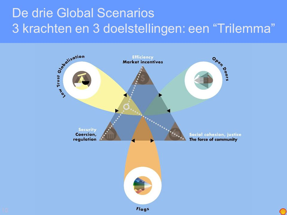10 De drie Global Scenarios 3 krachten en 3 doelstellingen: een Trilemma