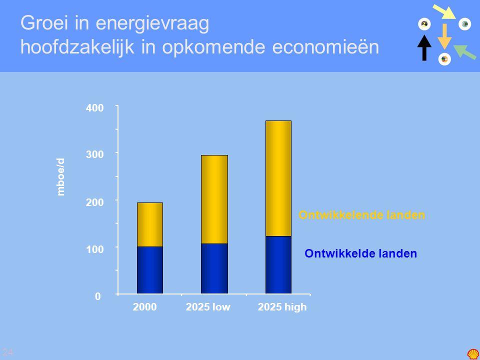 24 Groei in energievraag hoofdzakelijk in opkomende economieën 0 100 200 300 400 20002025 low2025 high mboe/d Ontwikkelende landen Ontwikkelde landen