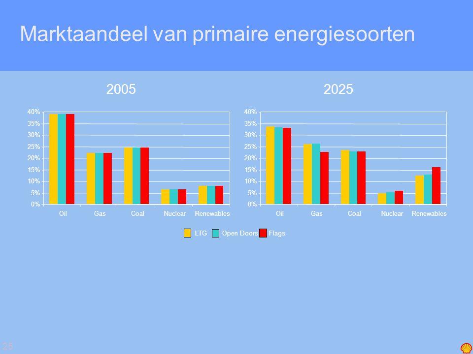 25 Marktaandeel van primaire energiesoorten LTGOpen DoorsFlags 0% 5% 10% 15% 20% 25% 30% 35% 40% OilGasCoalNuclearRenewables 2005 0% 5% 10% 15% 20% 25% 30% 35% 40% OilGasCoalNuclearRenewables 2025