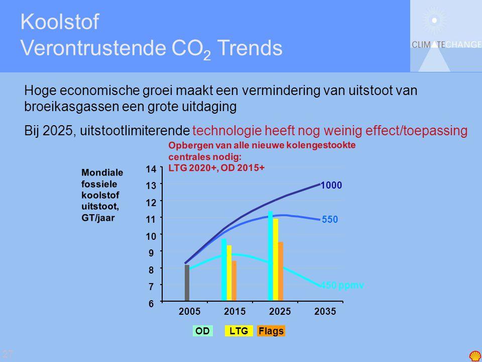 27 Hoge economische groei maakt een vermindering van uitstoot van broeikasgassen een grote uitdaging Bij 2025, uitstootlimiterende technologie heeft nog weinig effect/toepassing Koolstof Verontrustende CO 2 Trends 6 7 8 9 10 11 12 13 14 2005201520252035 Mondiale fossiele koolstof uitstoot, GT/jaar 550 1000 Opbergen van alle nieuwe kolengestookte centrales nodig: LTG 2020+, OD 2015+ FlagsLTGOD 450 ppmv