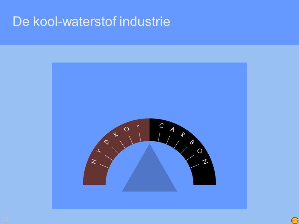 28 De kool-waterstof industrie