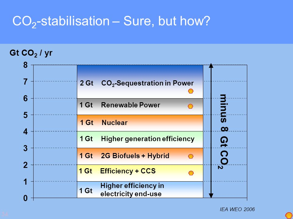 34 CO 2 -stabilisation – Sure, but how? 1 1GtRenewable Power 1GtEfficiency + CCS 1Gt Higher efficiency in electricity end-use 1Gt2G Biofuels + Hybrid