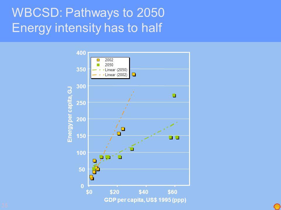 35 0 50 100 150 200 250 300 350 400 $0$20$40$60 GDP per capita, US$ 1995 (ppp) Energy per capita, GJ 2002 2050 Linear (2050) Linear (2002) WBCSD: Path