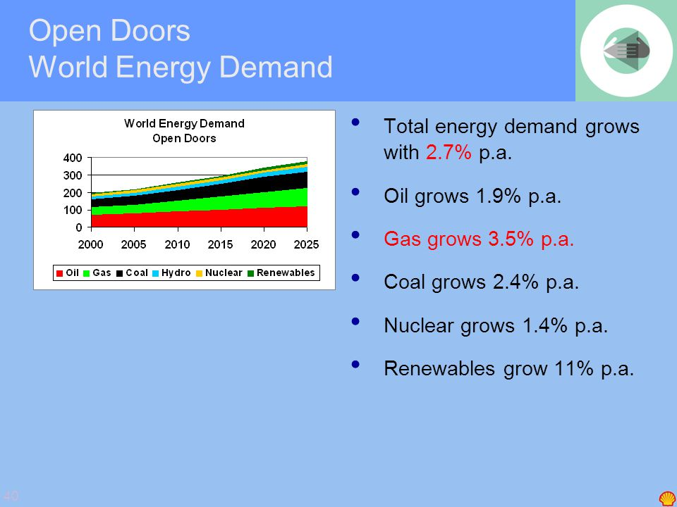 40 Open Doors World Energy Demand • Total energy demand grows with 2.7% p.a. • Oil grows 1.9% p.a. • Gas grows 3.5% p.a. • Coal grows 2.4% p.a. • Nucl