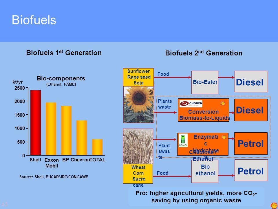 43 Biofuels Source: Shell, EUCAR/JRC/CONCAWE Bio-components (Ethanol, FAME) kt/yr 1500 2000 2500 1000 500 0 Shell Exxon Mobil BPChevronTOTAL Biofuels 1 st Generation Pro: higher agricultural yields, more CO 2 - saving by using organic waste Biofuels 2 nd Generation Diesel Wheat Corn Sucre cane Sunflower Rape seed Soja Bio-Ester Bio ethanol Conversion Biomass-to-Liquids Enzymati c Hydrolyse s Cellulose / Ethanol Petrol Food Plants waste Petrol Diesel Plant swas te
