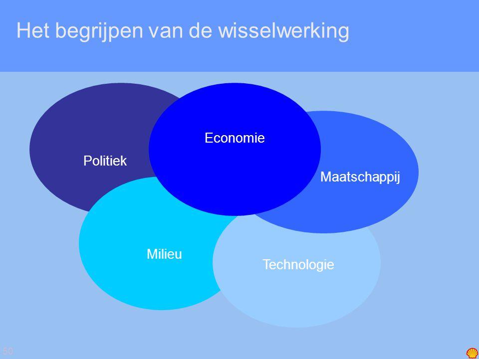 50 Het begrijpen van de wisselwerking Politiek Milieu Technologie Maatschappij Economie
