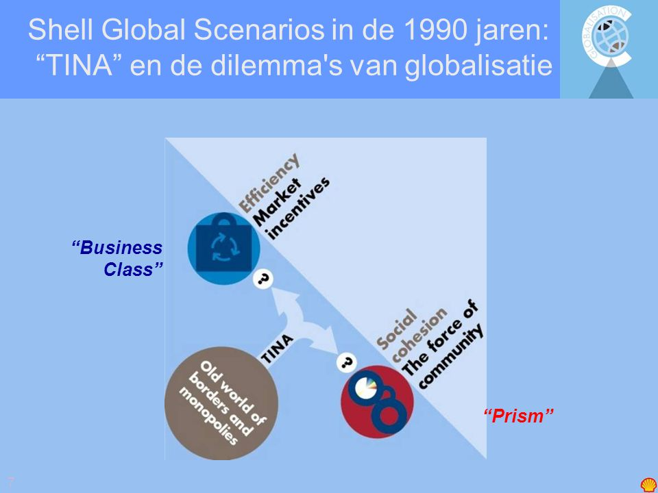 "7 Shell Global Scenarios in de 1990 jaren: ""TINA"" en de dilemma's van globalisatie ""Business Class"" ""Prism"""