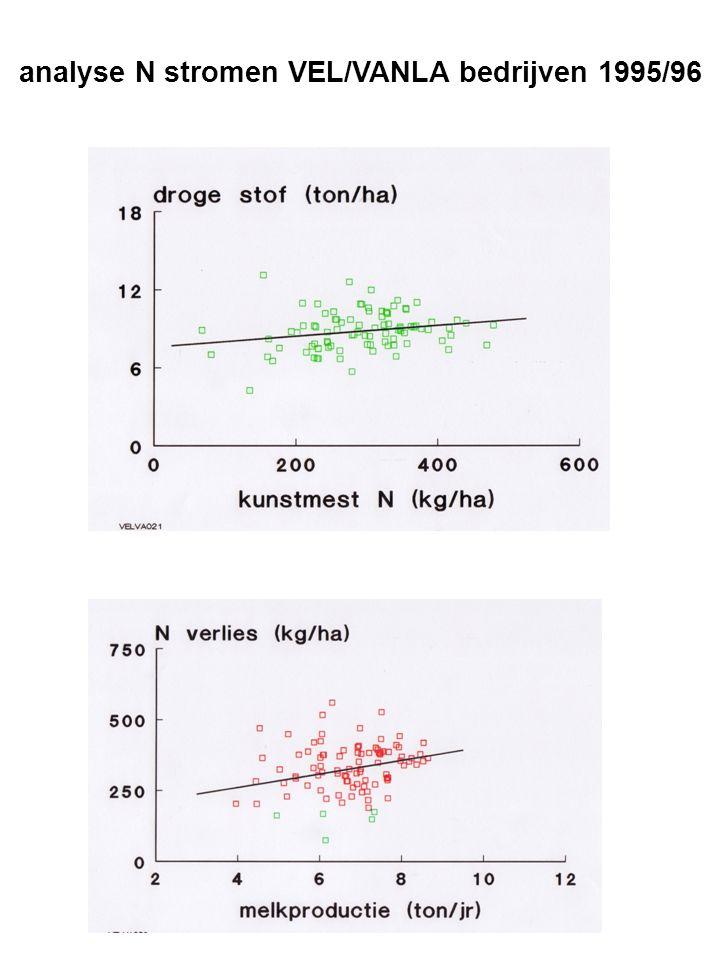 analyse N stromen VEL/VANLA bedrijven 1995/96