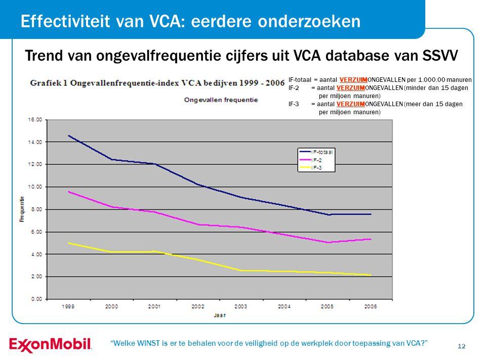 """""""Welke WINST is er te behalen voor de veiligheid op de werkplek door toepassing van VCA?"""" 12 Trend van ongevalfrequentie cijfers uit VCA database van"""