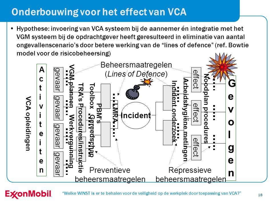"""""""Welke WINST is er te behalen voor de veiligheid op de werkplek door toepassing van VCA?"""" 18 Onderbouwing voor het effect van VCA •Hypothese: invoerin"""