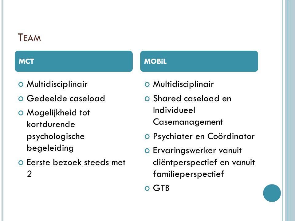 T EAM 2 locaties, 1 team  Psychiaters: Dr.G. Heylens en Dr.