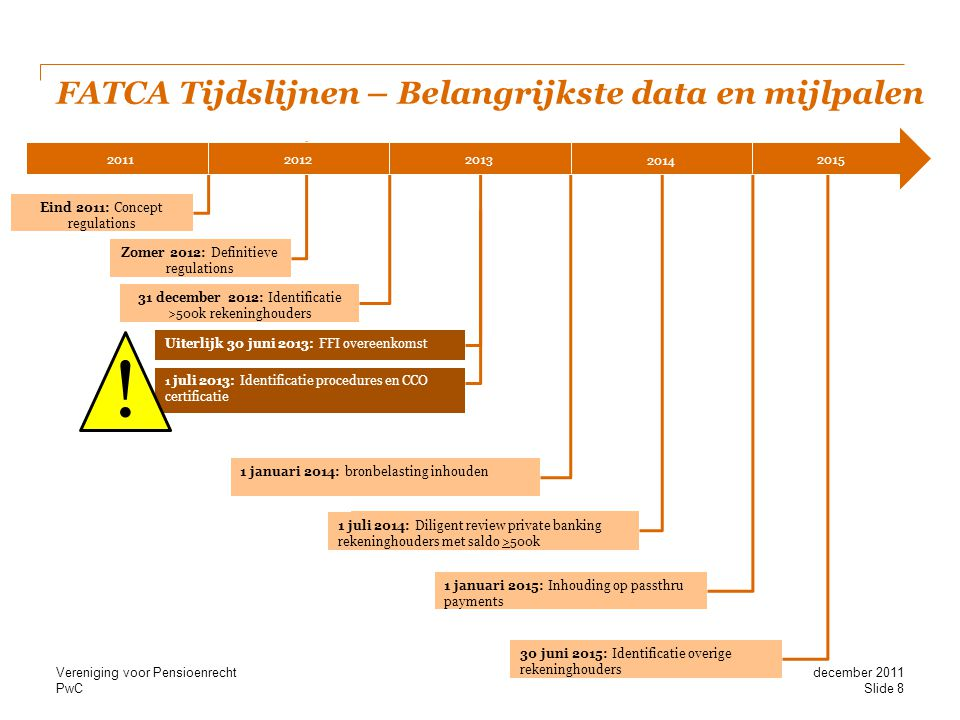 PwC FATCA Tijdslijnen – Belangrijkste data en mijlpalen Eind 2011: Concept regulations Uiterlijk 30 juni 2013: FFI overeenkomst 1 juli 2014: Alle best
