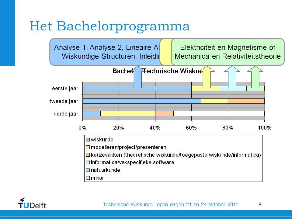 19 Technische Wiskunde, open dagen 21 en 24 oktober 2011 Is het een zware studie.