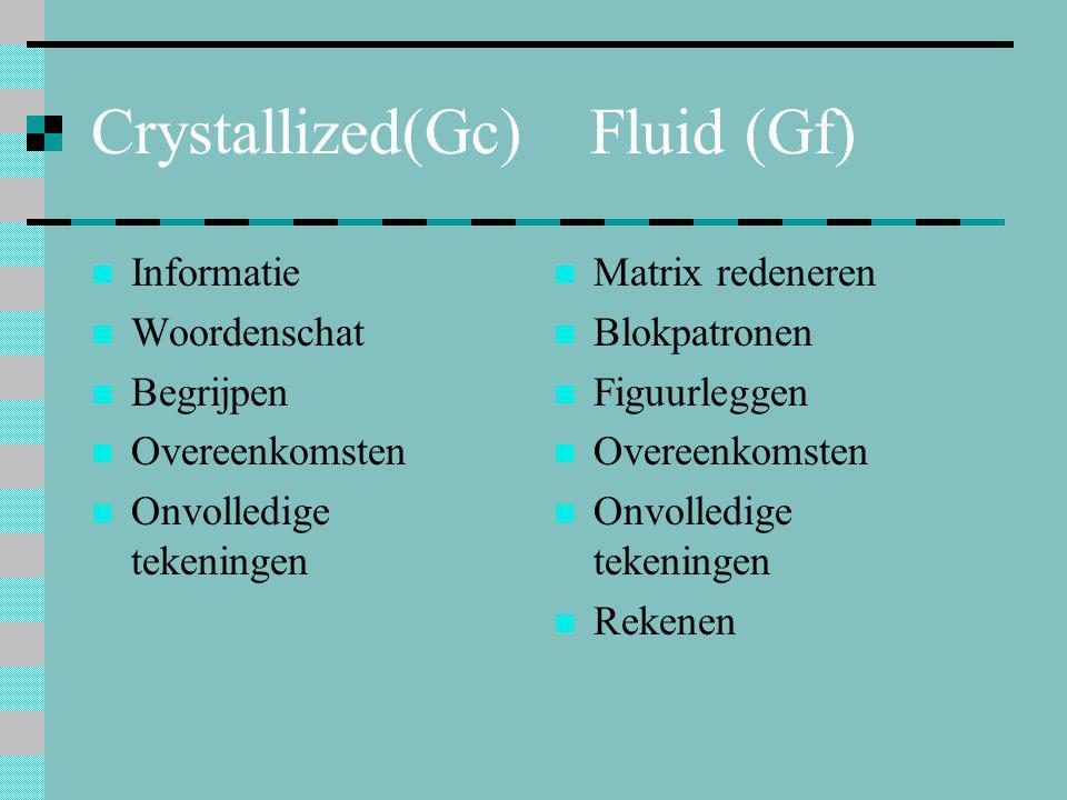 Crystallized(Gc) Fluid (Gf)  Informatie  Woordenschat  Begrijpen  Overeenkomsten  Onvolledige tekeningen  Matrix redeneren  Blokpatronen  Figu