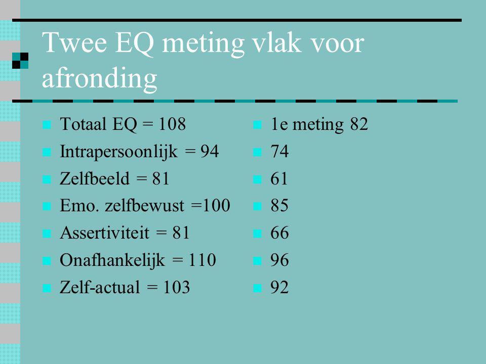 Twee EQ meting vlak voor afronding  Totaal EQ = 108  Intrapersoonlijk = 94  Zelfbeeld = 81  Emo. zelfbewust =100  Assertiviteit = 81  Onafhankel