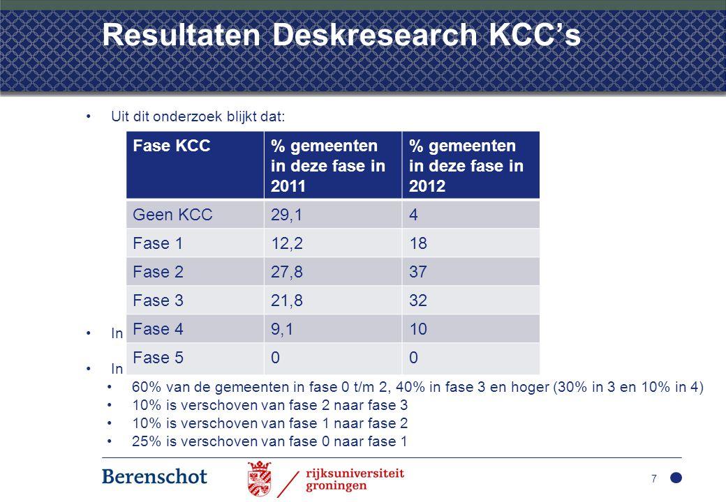 Resultaten Deskresearch KCC's •Uit dit onderzoek blijkt dat: •In 2011 70% van de gemeenten in fase 0 t/m 2 •In 2012 •60% van de gemeenten in fase 0 t/