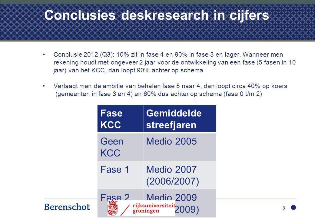 Conclusies deskresearch in cijfers •Conclusie 2012 (Q3): 10% zit in fase 4 en 90% in fase 3 en lager. Wanneer men rekening houdt met ongeveer 2 jaar v
