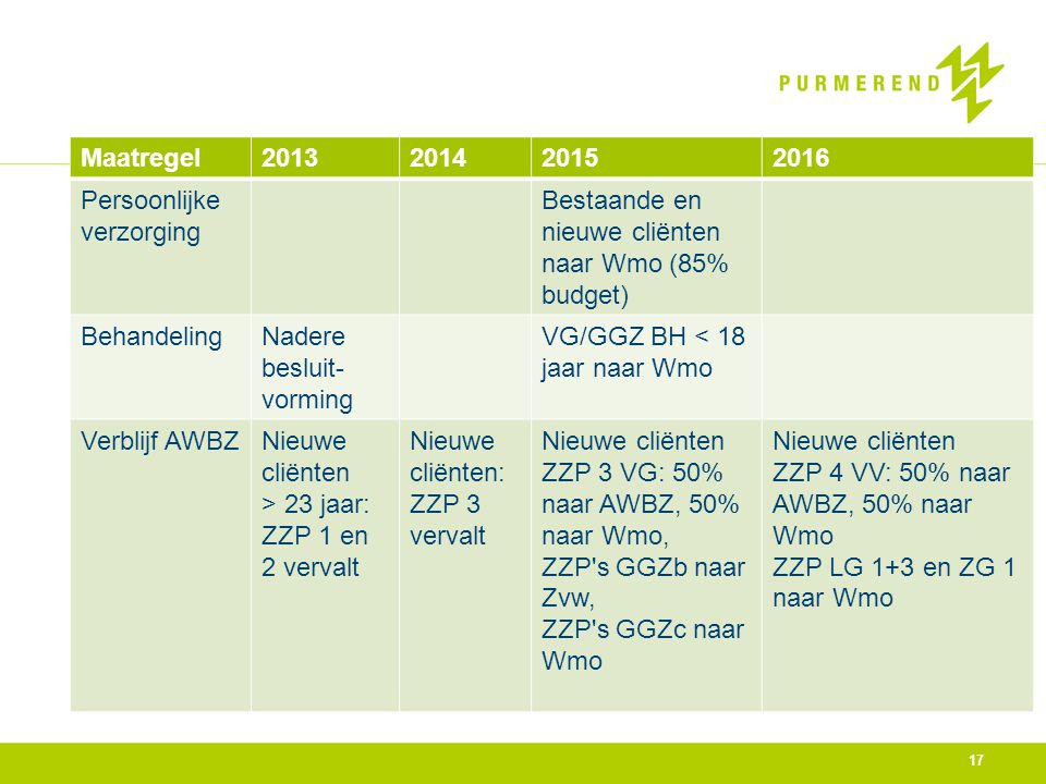 17 Maatregel2013201420152016 Persoonlijke verzorging Bestaande en nieuwe cliënten naar Wmo (85% budget) BehandelingNadere besluit- vorming VG/GGZ BH <