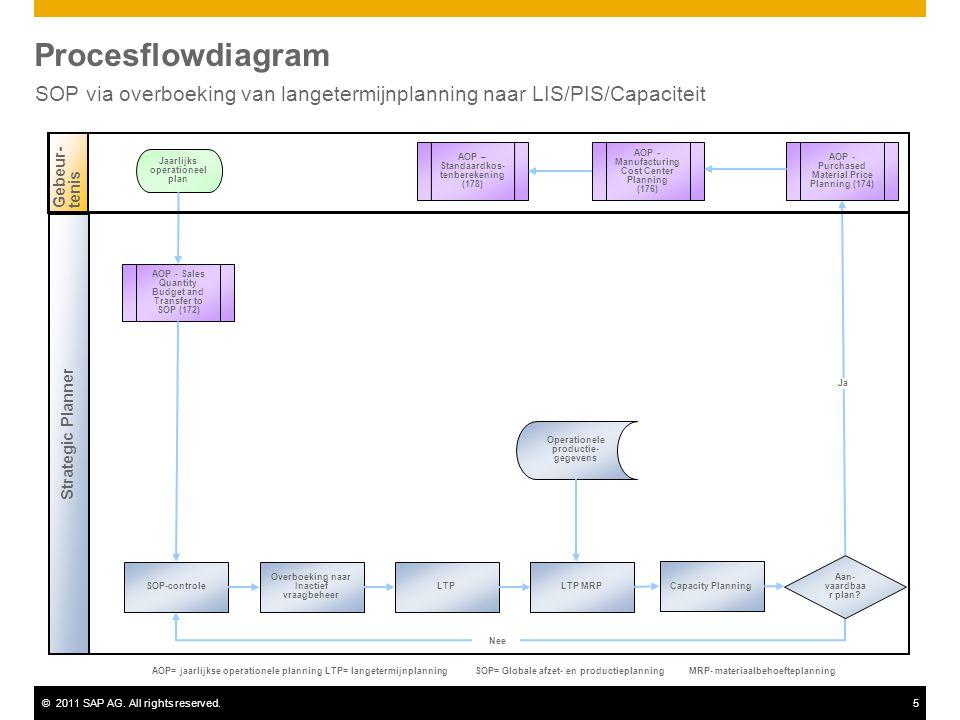 ©2011 SAP AG. All rights reserved.5 Procesflowdiagram SOP via overboeking van langetermijnplanning naar LIS/PIS/Capaciteit Strategic Planner Gebeur-te