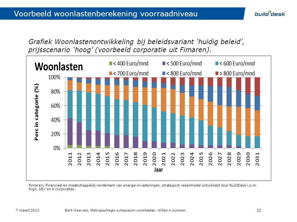 Voorbeeld woonlastenberekening voorraadniveau Grafiek Woonlastenontwikkeling bij beleidsvariant 'huidig beleid', prijsscenario 'hoog' (voorbeeld corpo