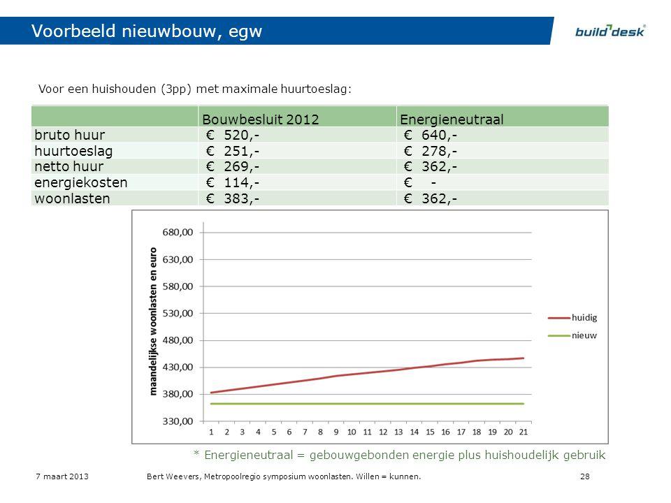 Voorbeeld nieuwbouw, egw Bouwbesluit 2012 Energieneutraal* bruto huur € 520,- € 640,- huurtoeslag € - netto huur € 520,- € 640,- energiekosten € 114,-