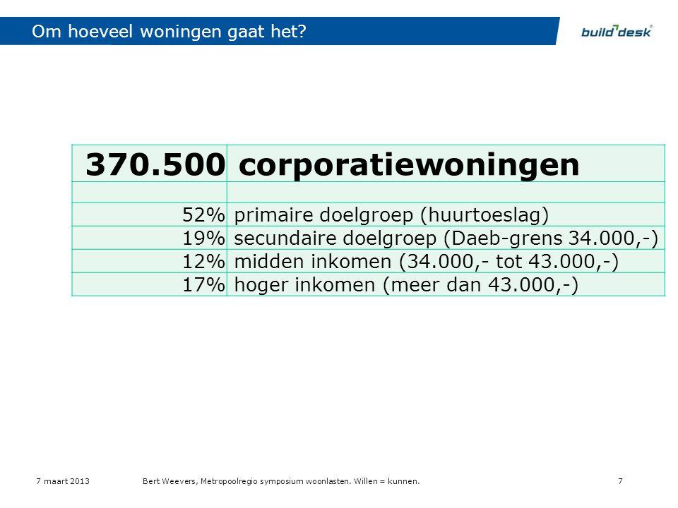 Om hoeveel woningen gaat het? 7 maart 2013Bert Weevers, Metropoolregio symposium woonlasten. Willen = kunnen.7 370.500 corporatiewoningen 52% primaire
