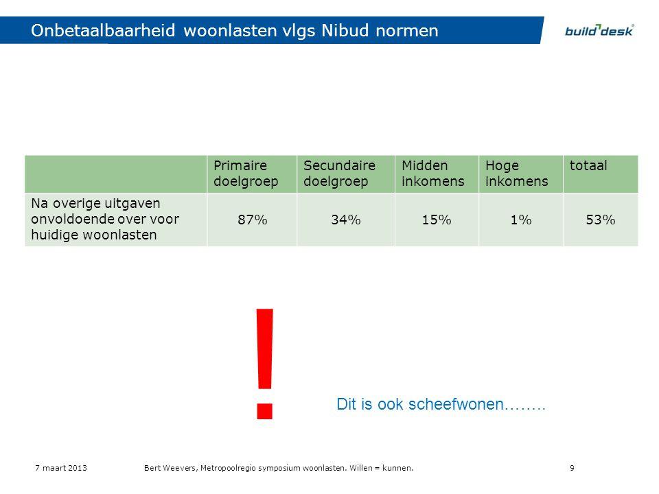 Onbetaalbaarheid woonlasten vlgs Nibud normen Primaire doelgroep Secundaire doelgroep Midden inkomens Hoge inkomens totaal Na overige uitgaven onvoldo