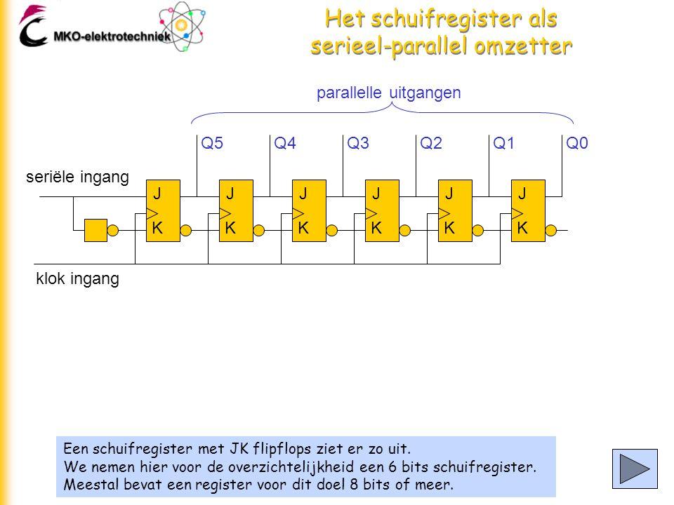 Het schuifregister als serieel-parallel omzetter Een schuifregister met JK flipflops ziet er zo uit.