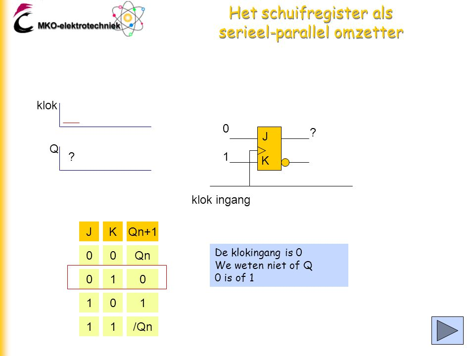 Het schuifregister als serieel-parallel omzetter De klokingang is 0 We weten niet of Q 0 is of 1 J K klok ingang JKQn+1 00Qn 010 101 11/Qn 0 1 klok Q .
