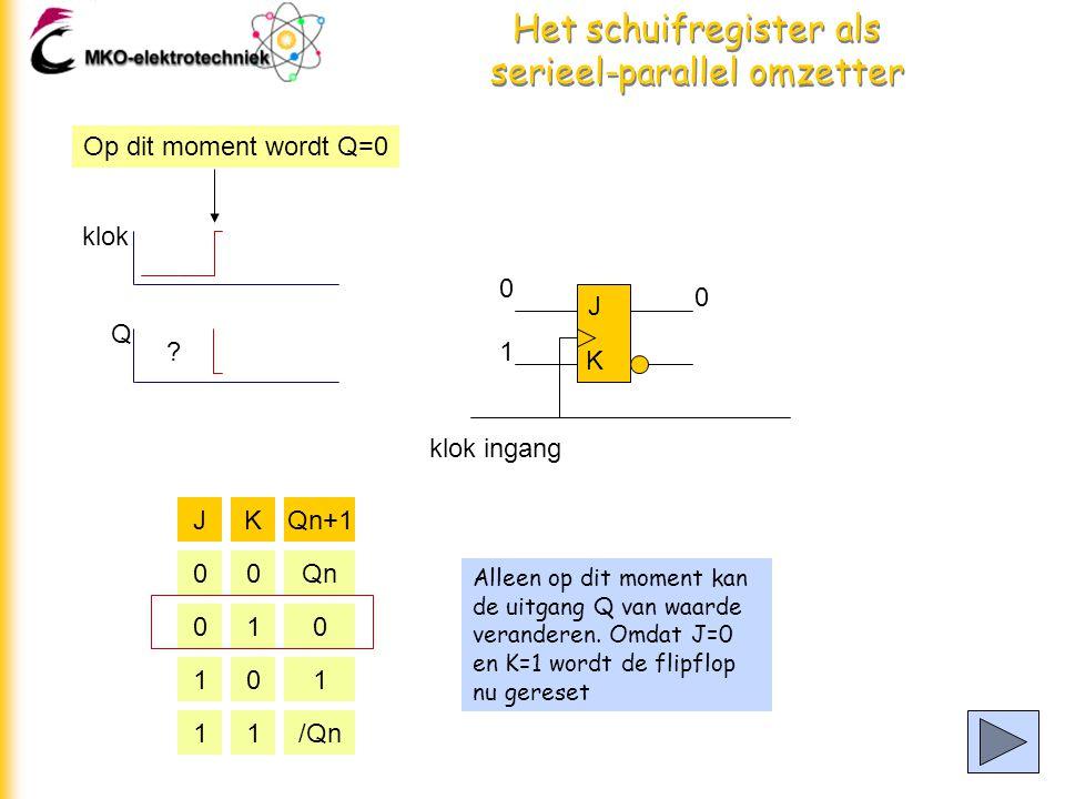 Het schuifregister als serieel-parallel omzetter Alleen op dit moment kan de uitgang Q van waarde veranderen.