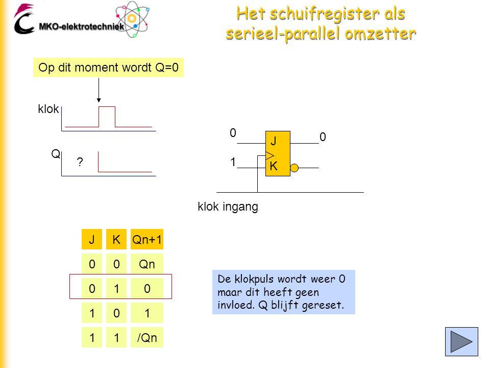 Het schuifregister als serieel-parallel omzetter De klokpuls wordt weer 0 maar dit heeft geen invloed.
