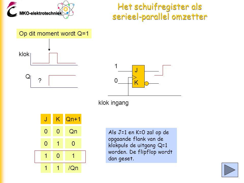 Het schuifregister als serieel-parallel omzetter Als J=1 en K=0 zal op de opgaande flank van de klokpuls de uitgang Q=1 worden.