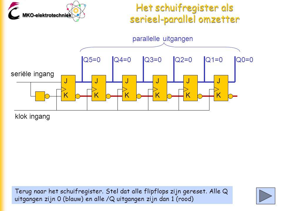 Het schuifregister als serieel-parallel omzetter Terug naar het schuifregister.