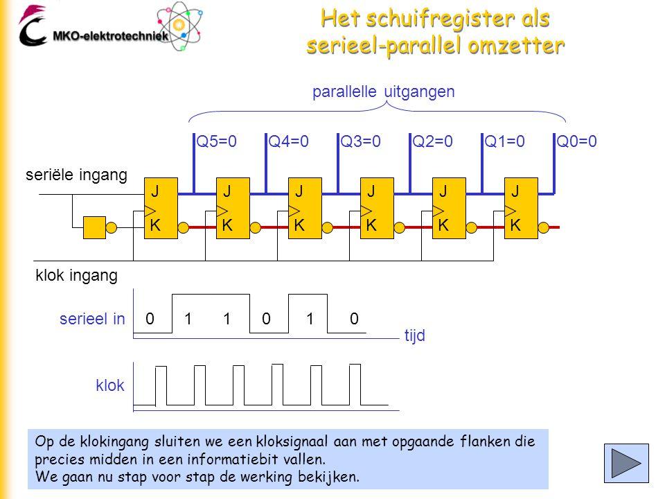 Het schuifregister als serieel-parallel omzetter Op de klokingang sluiten we een kloksignaal aan met opgaande flanken die precies midden in een informatiebit vallen.