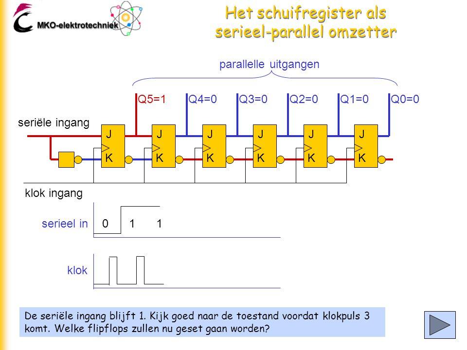 Het schuifregister als serieel-parallel omzetter De seriële ingang blijft 1.