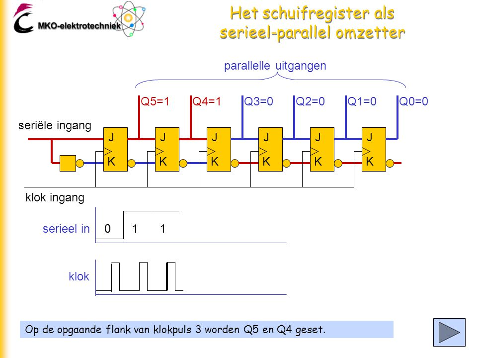 Het schuifregister als serieel-parallel omzetter Op de opgaande flank van klokpuls 3 worden Q5 en Q4 geset.