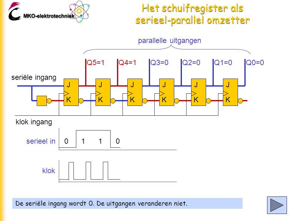 Het schuifregister als serieel-parallel omzetter De seriële ingang wordt 0.