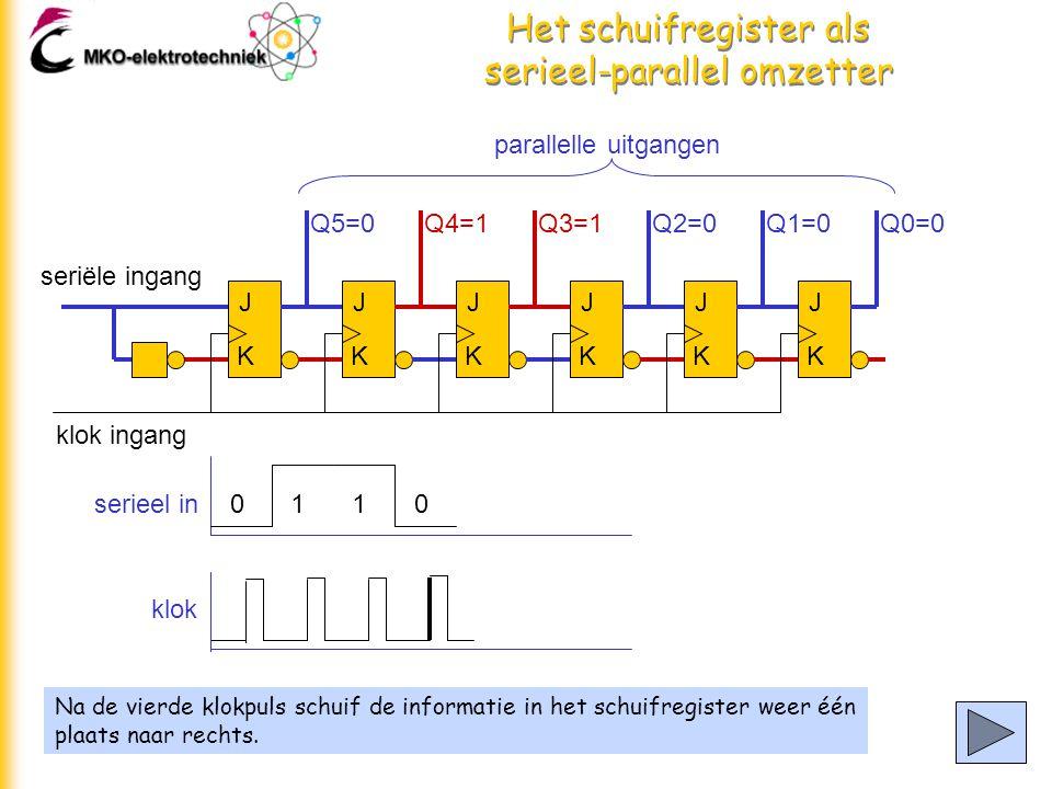 Het schuifregister als serieel-parallel omzetter Na de vierde klokpuls schuif de informatie in het schuifregister weer één plaats naar rechts.