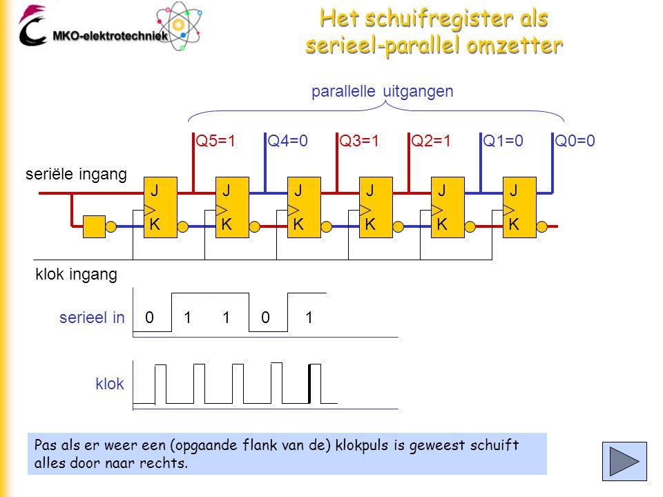 Het schuifregister als serieel-parallel omzetter Pas als er weer een (opgaande flank van de) klokpuls is geweest schuift alles door naar rechts.