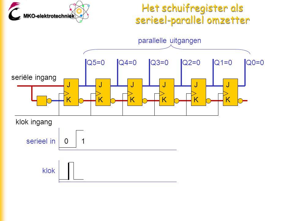 Het schuifregister als serieel-parallel omzetter J K J K J K J K J K J K seriële ingang klok ingang parallelle uitgangen Q5=0Q4=0Q3=0Q2=0Q1=0Q0=0 01serieel in klok