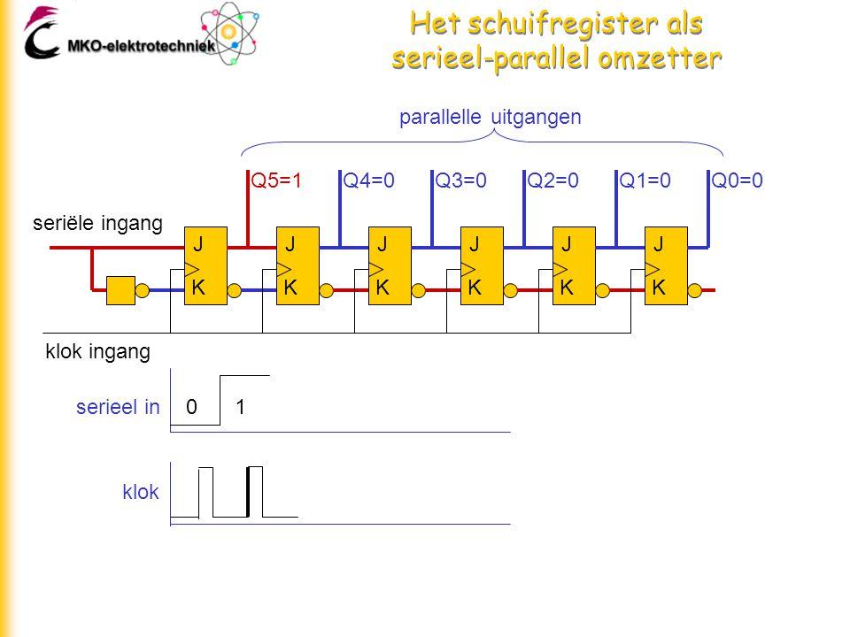 Het schuifregister als serieel-parallel omzetter J K J K J K J K J K J K seriële ingang klok ingang parallelle uitgangen Q5=1Q4=0Q3=0Q2=0Q1=0Q0=0 01serieel in klok