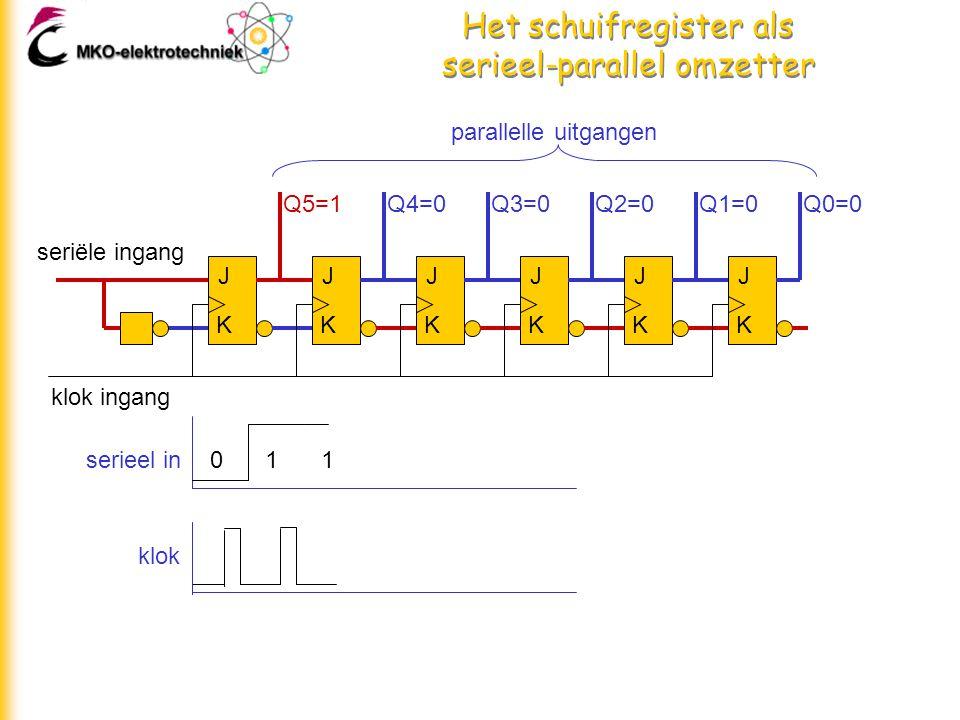 Het schuifregister als serieel-parallel omzetter J K J K J K J K J K J K seriële ingang klok ingang parallelle uitgangen Q5=1Q4=0Q3=0Q2=0Q1=0Q0=0 011serieel in klok