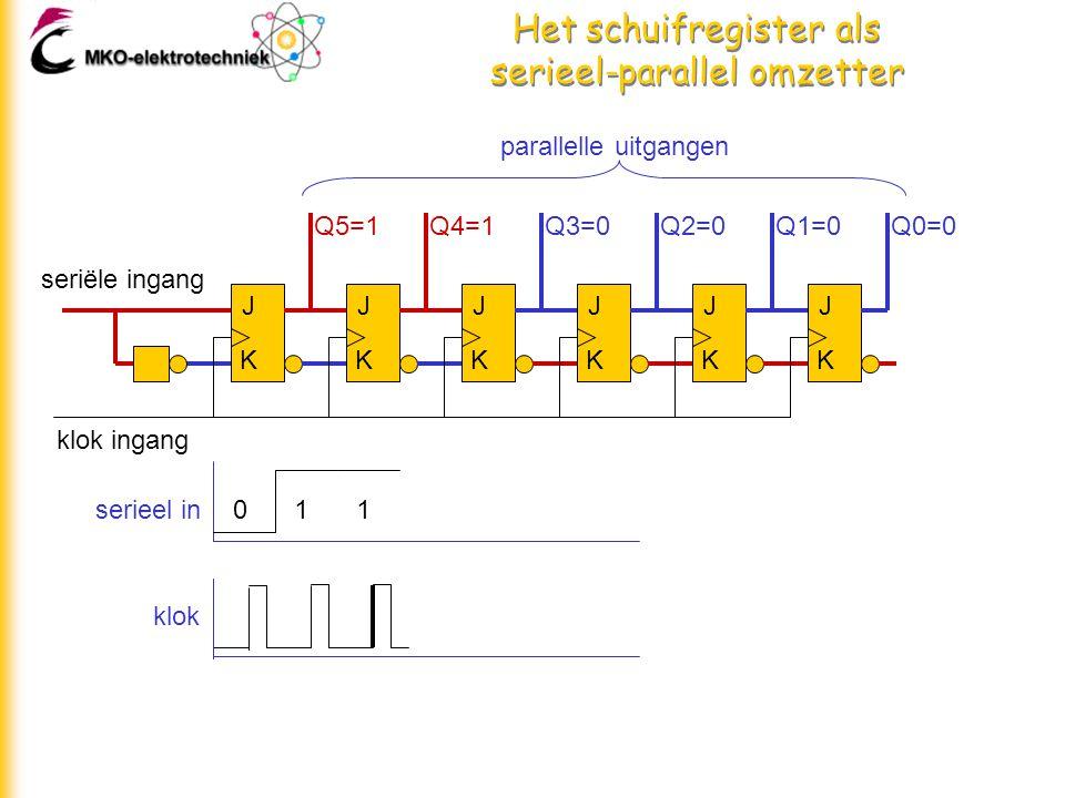 Het schuifregister als serieel-parallel omzetter J K J K J K J K J K J K seriële ingang klok ingang parallelle uitgangen Q5=1Q4=1Q3=0Q2=0Q1=0Q0=0 011serieel in klok