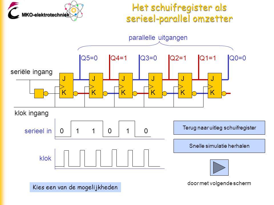 Het schuifregister als serieel-parallel omzetter Kies een van de mogelijkheden J K J K J K J K J K J K seriële ingang klok ingang parallelle uitgangen Q5=0Q4=1Q3=0Q2=1Q1=1Q0=0 011010serieel in klok Terug naar uitleg schuifregister Snelle simulatie herhalen door met volgende scherm