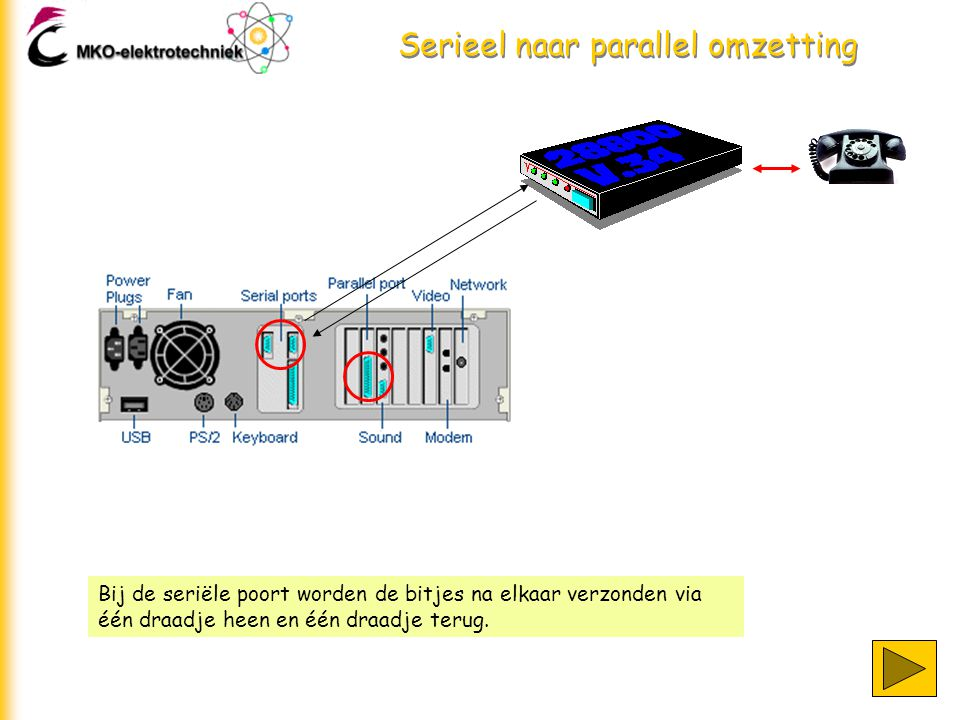 Serieel naar parallel omzetting Bij de seriële poort worden de bitjes na elkaar verzonden via één draadje heen en één draadje terug.