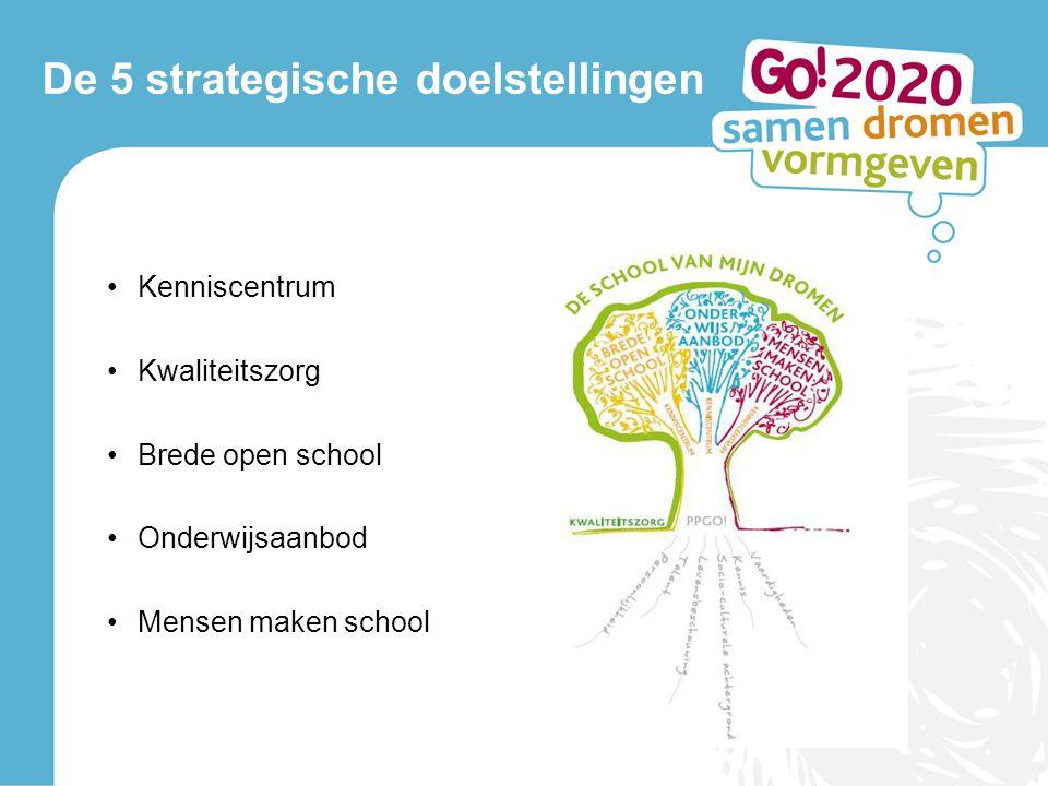 De 5 strategische doelstellingen •Kenniscentrum •Kwaliteitszorg •Brede open school •Onderwijsaanbod •Mensen maken school