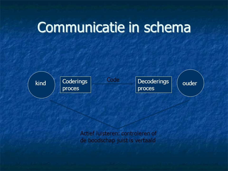 Communicatie in schema Coderings proces Decoderings proces kindouder Code Actief luisteren: controleren of de boodschap juist is vertaald
