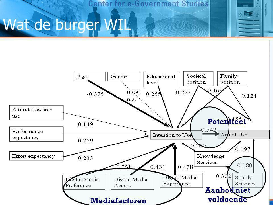 Wat de burger WIL Potentieel Aanbod niet voldoende Mediafactoren Belangrijkste