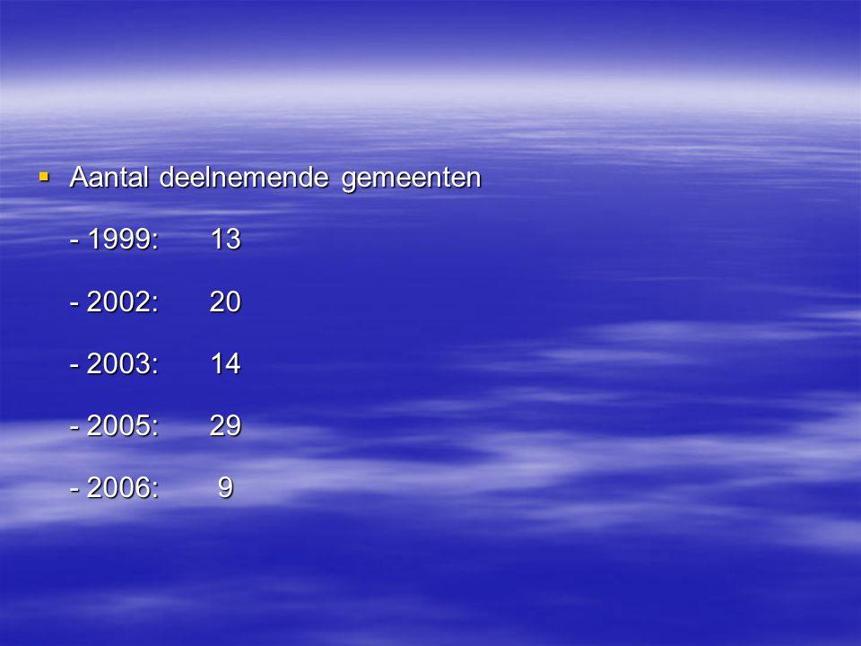  Aantal deelnemende gemeenten - 1999: 13 - 2002: 20 - 2003: 14 - 2005: 29 - 2006: 9
