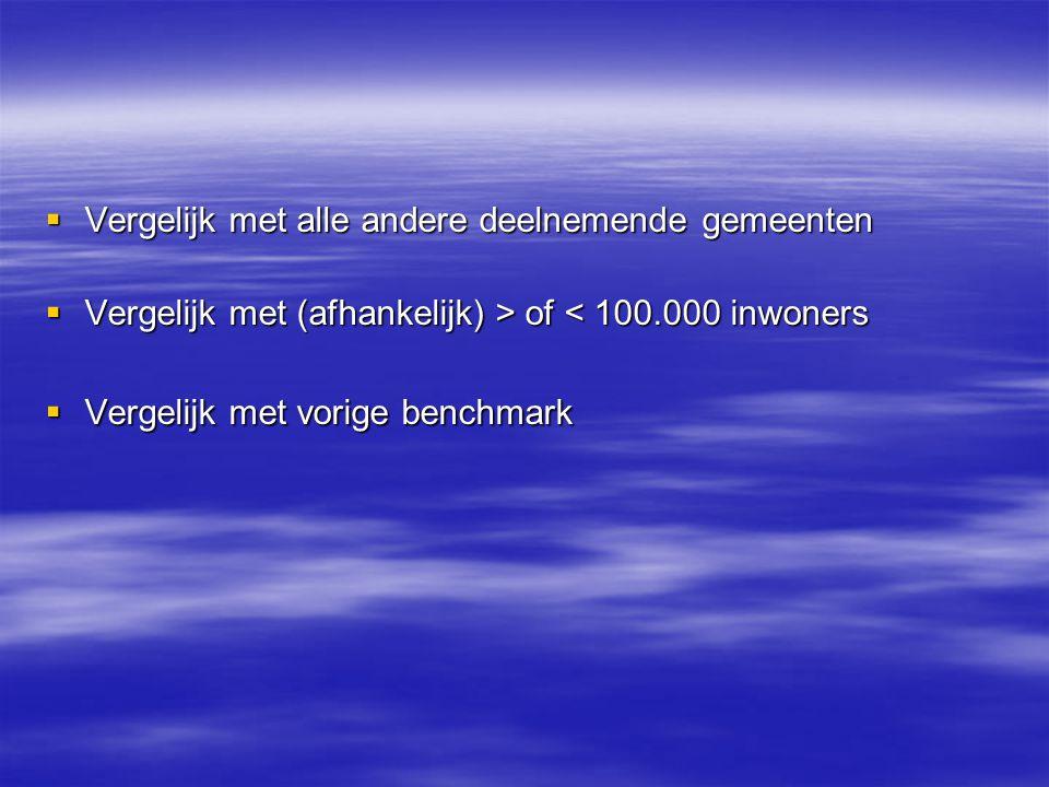  Vergelijk met alle andere deelnemende gemeenten  Vergelijk met (afhankelijk) > of of < 100.000 inwoners  Vergelijk met vorige benchmark